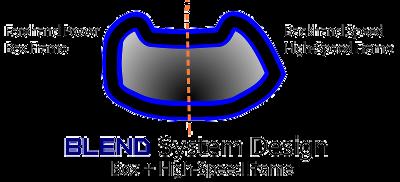 Apacs Blend System Design