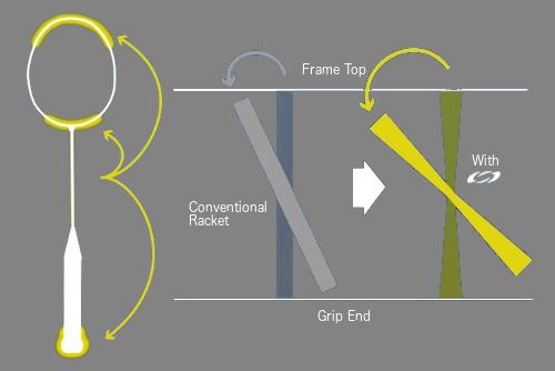 Rotational Generator System Smash Angle